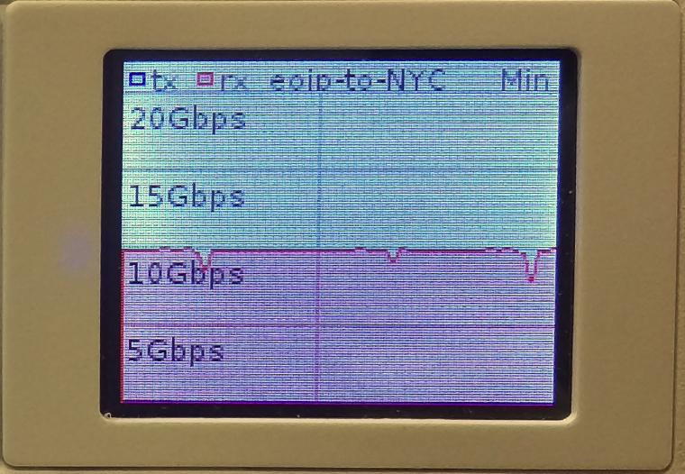 10 gbps servers
