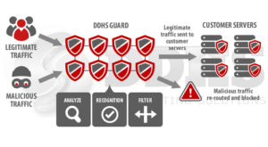 DDoS Protection and mitigation